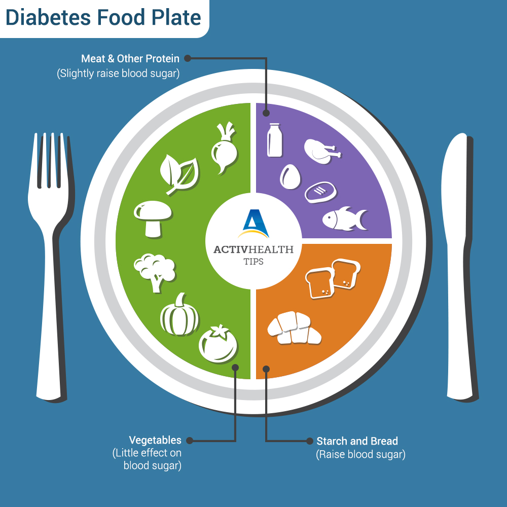 Change Your Eating Habits to Prevent Diabetes