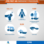 CPR - What you need to know!