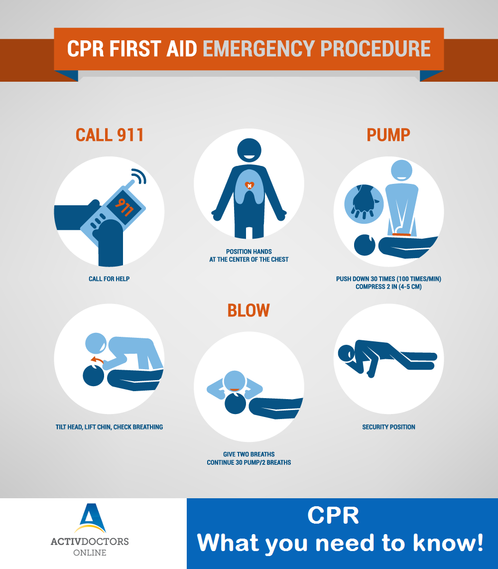 CPR – What you need to know!