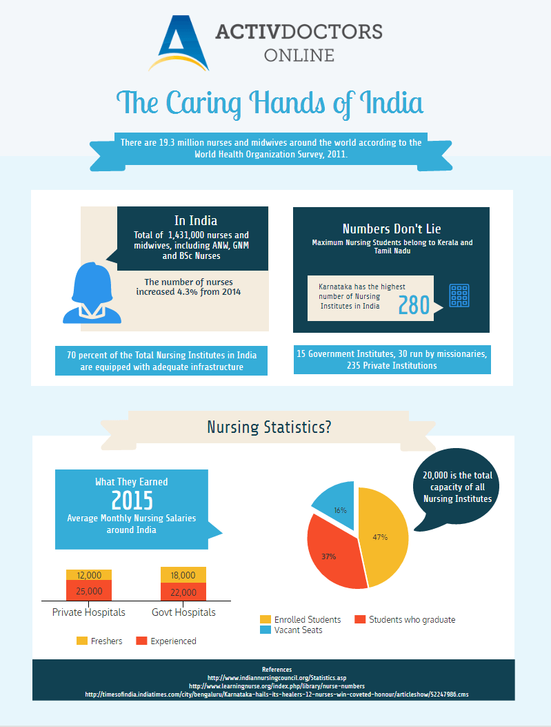 The Caring Hands of India